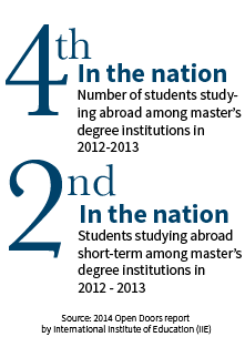 4th in the Nation: Number of students studying abroad among master's degree institutions in 2012-2013. 2nd in the Nation: Students studying abroad short-term among master's degree institutions in 2012-2013. Source: 2014 Open Doors report by International Institute of Education (NIE). Click here to learn more.